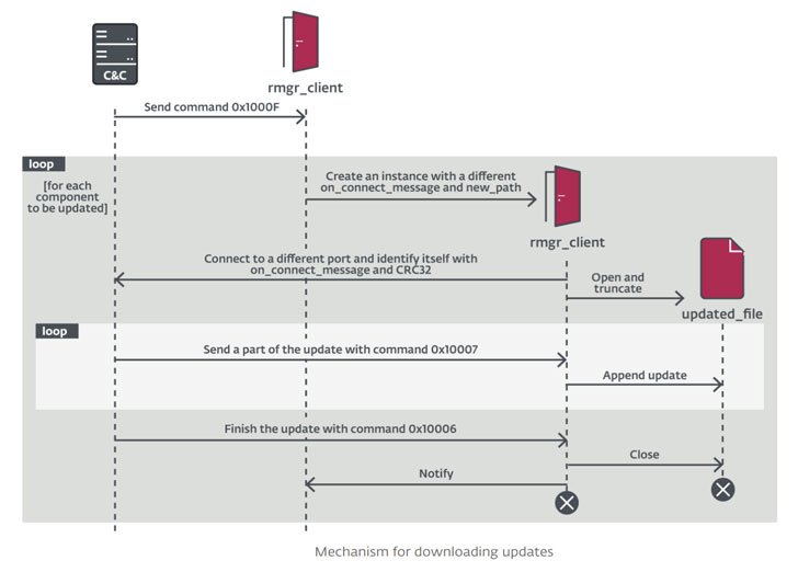FontOnLake malware
